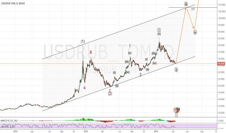 USDRUB_TOM: Long USDRUB. Target is 107 rubles per dollar.