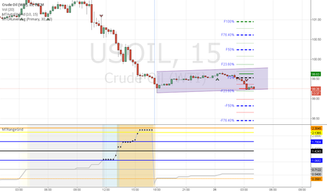 USOIL: Oil breakout - How many trade signals should i take?