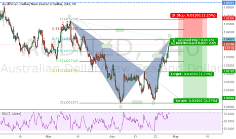 AUDNZD: Bearish Gartley is almost complete.