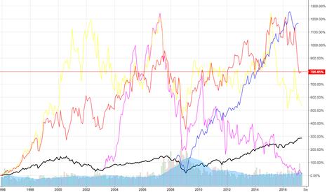 TGT: Comparison between target, walmart, kohls, and kmart AND S&P 500