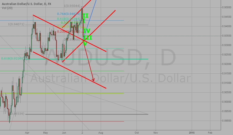 My analysis - AUD/USD