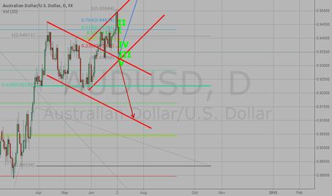 AUDUSD: My analysis - AUD/USD