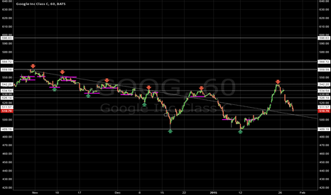 GOOG: [GOOG] S/R LEVELS | CONSOLIDATION LEVELS | HOURLY