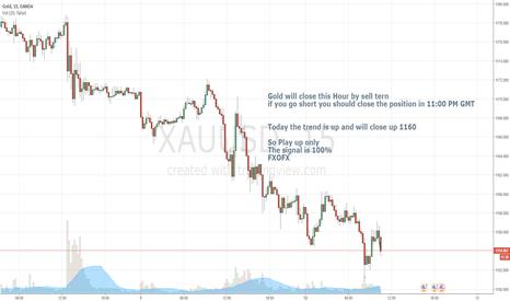 XAUUSD: Short position in Xauusd