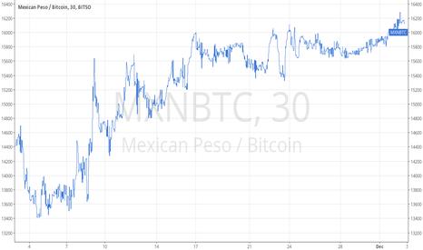 MXNBTC: MXN vs BTC