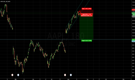 AAPL: APPLE SHORT BREAK OUT
