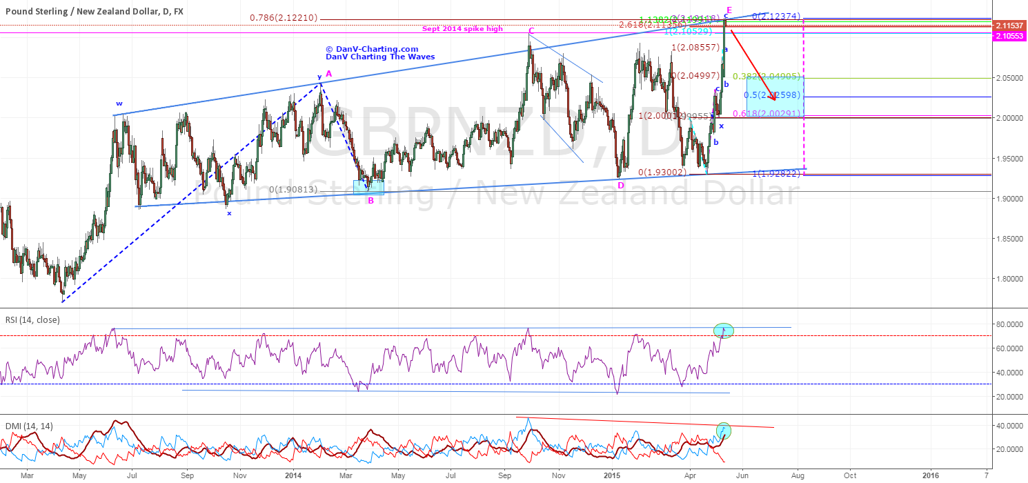 GBPNZD - POTENTIAL SHORTING OPPORTUNITY FOR RETRACEMENT