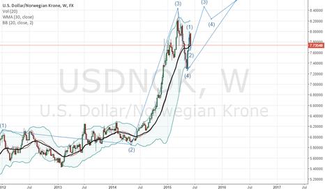 USDNOK: Elliot wave 4- 5 complex in progress