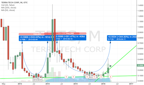 TRTC: $TRTC BREAKING OUT ON NEWS .70+