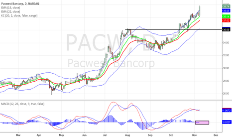 PACW: PACW