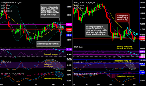 EURUSD: EUR/USD chartpack - Technicals and Trade setup