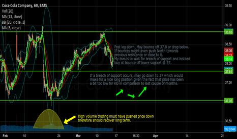 KO: KO After market turbulance