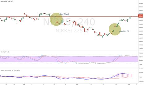 NI225: Gaps on Nikkei affecting USDJPY