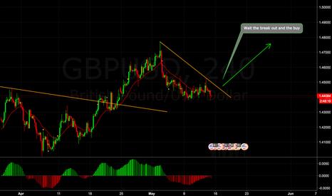 GBPUSD: GBP/USD Idea