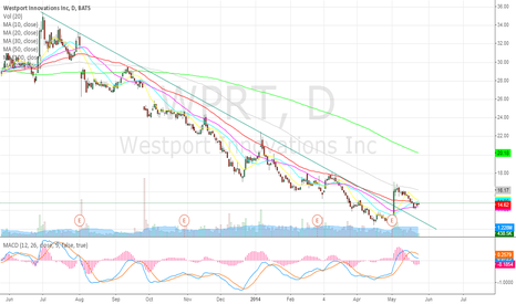 WPRT: WPRT bottoming out, good growth story
