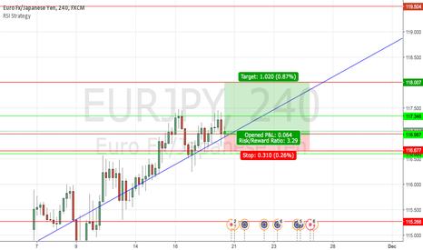 EURJPY: POSSIBLE EUR/JPY LONG TO NEXT PIVOT