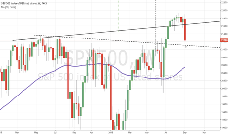 SPX500: S1 (2111) is a long run support