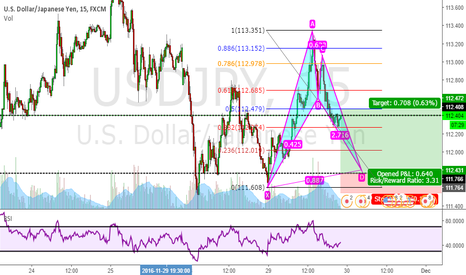 USDJPY: Potential Bullish Bat Pattern