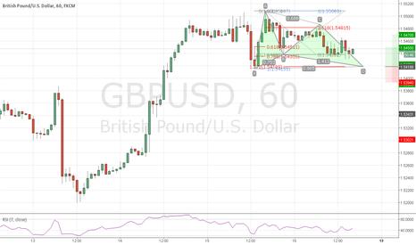 GBPUSD: GBPUSD h1 bull gartley