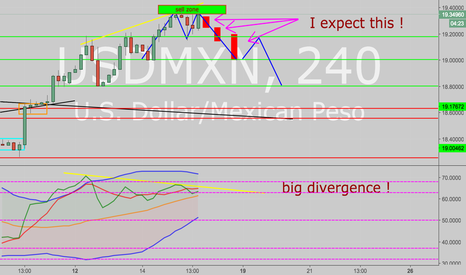 USDMXN: Super bearish trend