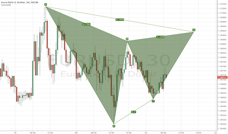 EURUSD: EU Gartley Short opportunity