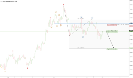 USDJPY: Short USD/JPY on 4 hr Chart