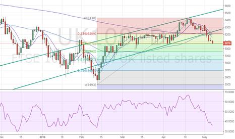 UK100: FTSE drops to 100-SMA as anticipated