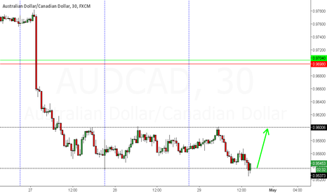 AUDCAD: AUDCAD LOW RISK LONG