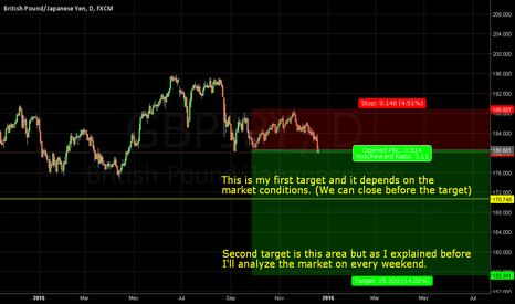 GBPJPY: Gbp/Jpy - Short entry with a long-term target