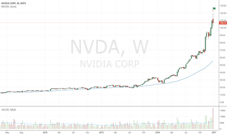 NVDA: Up-thrust on enormous volume