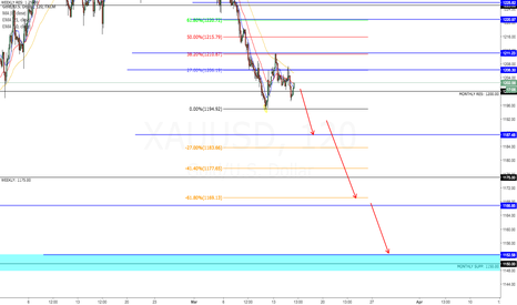XAUUSD: XAUUSD IMPORTANT BEARISH MOVE part 2!