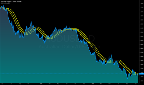 AUDUSD: A 60 day bollinger works well for the A$