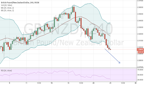 GBPNZD: GBPNZD SHORT ON 240 BOLLINGER BANDS