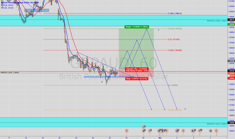GBPAUD: GBPAUD Long opportunity