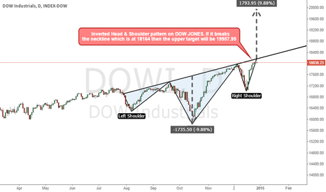 DOWI: Inverted Head & Shoulder pattern on DOW JONES INDEX.