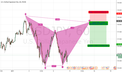 USDJPY: short batt pattern