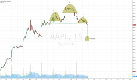 AAPL: Apple 15m H&S