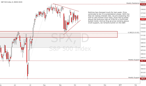 SPX: S&P [10th - 14th October]