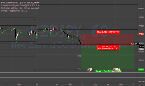 NZDJPY: NZDJPY Bearish