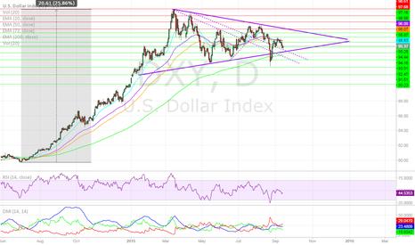 DXY: U.S. Dollar Awaits FOMC Decision