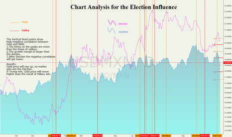 USDMXN: Chart Analysis for the Election Influence