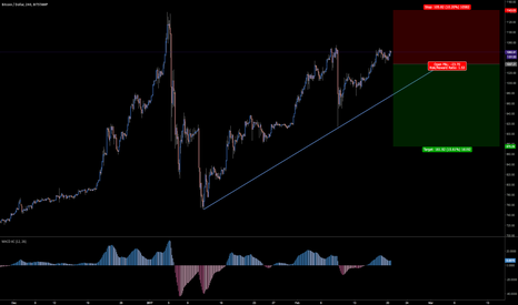 BTCUSD: BTCUSD Trend running out of steam, Expect the drop.
