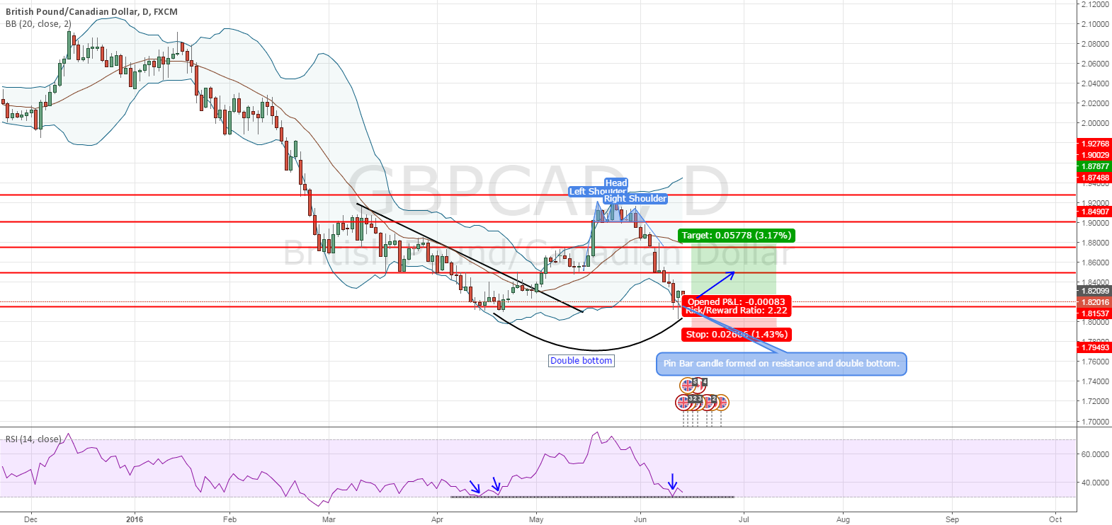 GBPCAD - Opportunity for LONG
