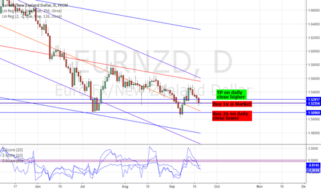 EURNZD: LONG EURNZD: STRAT TRADE - 99.49% PROBABILITY OF REVERSAL