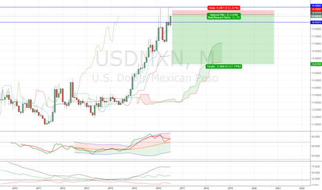 USDMXN: USDMXN SHORT IF NEXT MONTH ENDS WITH BEARISH OR DOJI CANDLE
