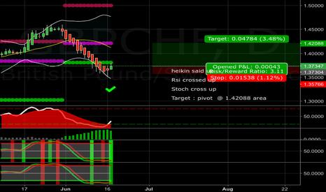 GBPCHF: GBPCHF LONG Target : pivot  @ 1.42088 area