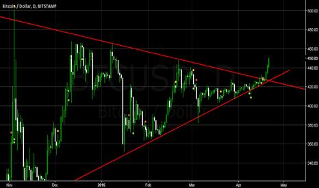 BTCUSD: BTC/USD BULLISH