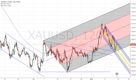 XAUUSD: $XAUUSD   Gold      Nice structure here for a new wave up