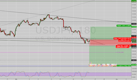 USDJPY: Lets see what next