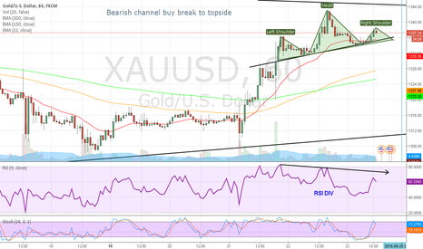 XAUUSD: Gold Head & Shoulders Short